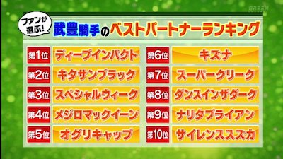 武豊騎手4000勝達成記念サイト 「あなたが選ぶ武豊騎手 BEST PARTNER&BEST RACE」 最終結果発表
