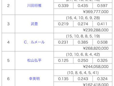東京競馬場 マーフィー5勝、武3勝、ルメール2勝