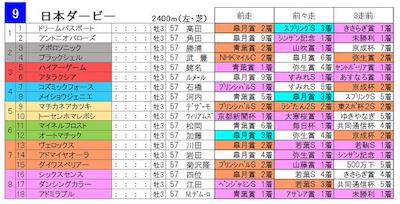 日本ダービー3着馬(G1未勝利)限定で日本ダービー開催したらどうなる?【G1】